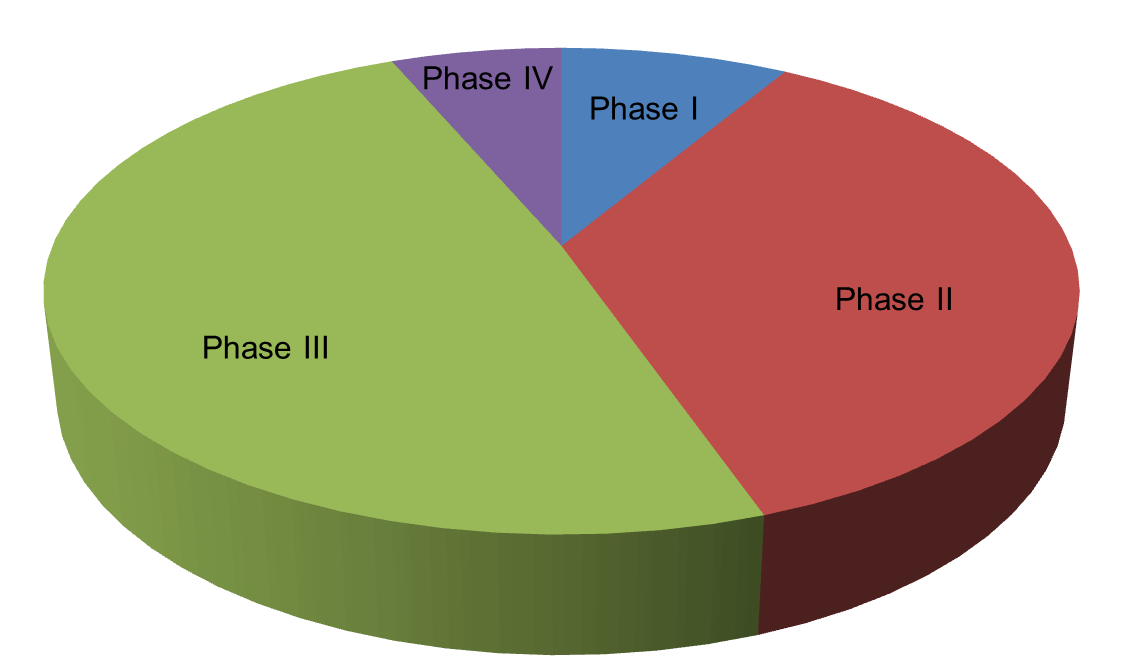 2phases pie chart